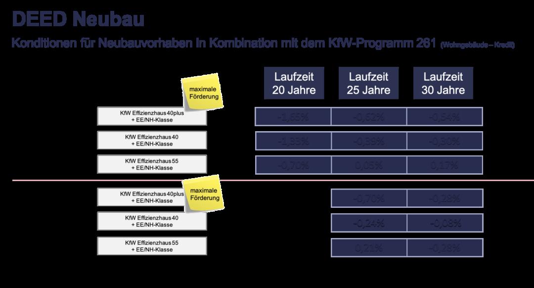 Konditionen - Hypothekendarlehen Wohnungswirtschaft (Stand ...